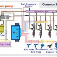 سیستم سوخت.هوا.روغن